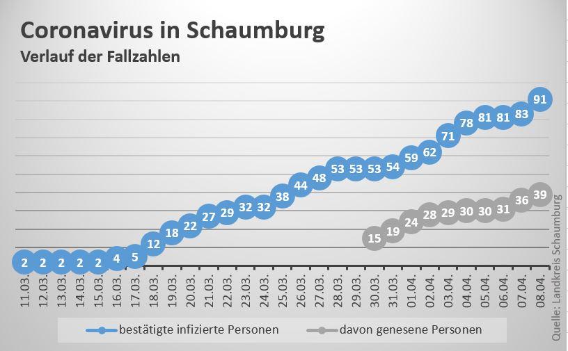 Wieviel Corona Fälle In Karlsruhe