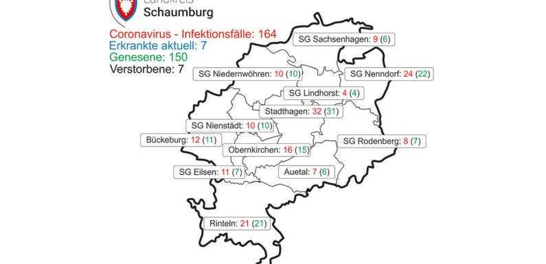 Corona: Aktuell sieben Personen im Landkreis Schaumburg infiziert
