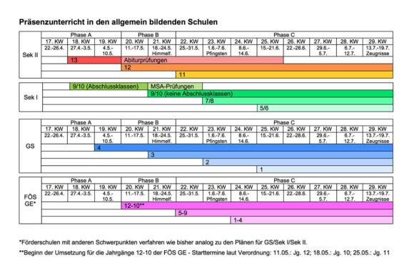 Weitere Schulöffnungen in Niedersachsen