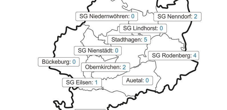 Landkreis Schaumburg meldet aktuell 14 Corona-Infizierte