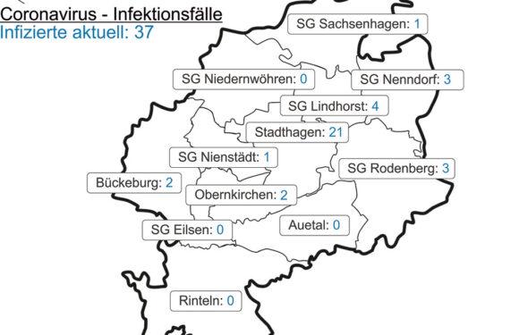 Landkreis Schaumburg: 143 Corona-Tests, eine Neuinfektion