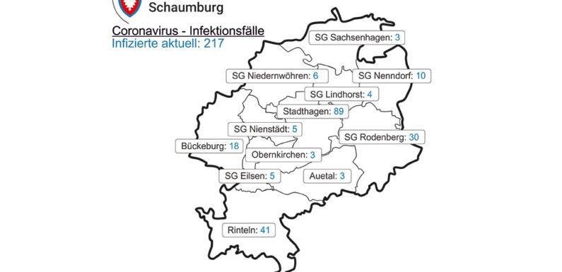 Corona in Schaumburg: 1 weiterer Todesfall / 7-Tages-Inzidenz steigt auf 100,7 / Aktuell 217 Positivgetestete