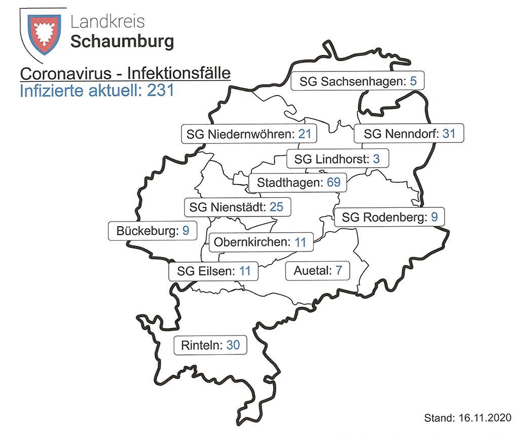 Sammelartikel Aktuelle Entwicklung Der Corona Falle Im Landkreis Schaumburg Shg Aktuell De
