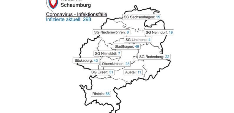 Landkreis Schaumburg: Corona-Inzidenz steigt auf 109