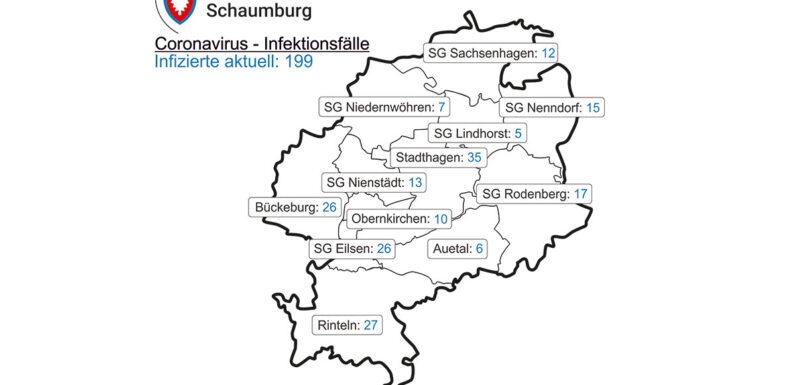 Corona im Landkreis Schaumburg: Inzidenz sinkt auf 64