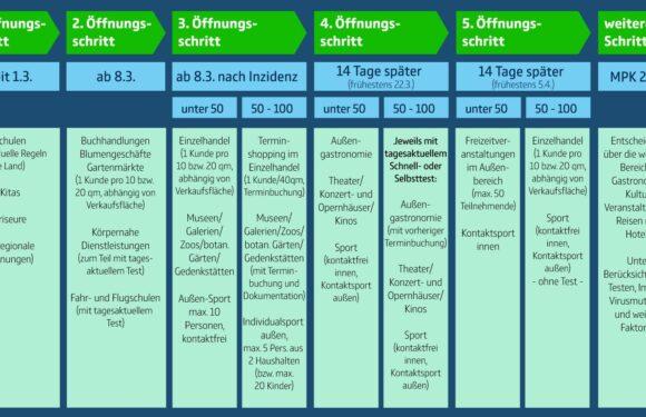 Lockerungen und Öffnungsschritte ab 8. März: Das sind die Ergebnisse des Corona-Gipfels