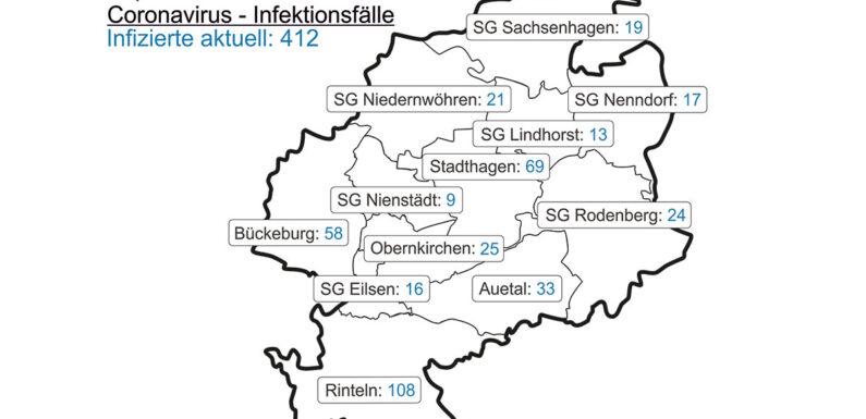 Corona im Landkreis Schaumburg: Inzidenz sinkt auf 117,2