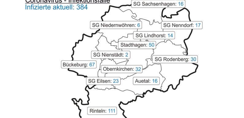 Corona im Landkreis Schaumburg: Inzidenz betägt 157,1