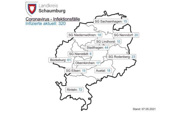 Corona in Schaumburg: 7-Tages-Inzidenz liegt heute bei 85,5