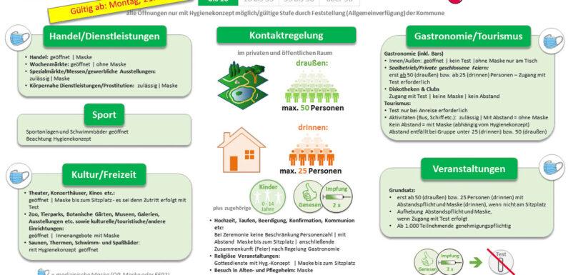 Landkreis Schaumburg: Stabile 7-Tage-Inzidenz unter 10 gilt ab 23. Juni