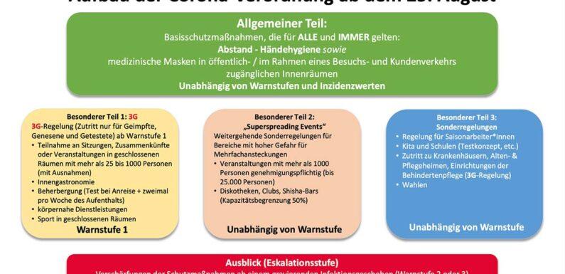 Warnstufen, 3G-Regel: In Niedersachsen greift die neue Corona-Verordnung ab Mittwoch