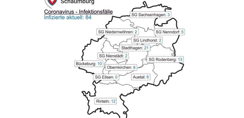 Corona im Landkreis Schaumburg: Inzidenz steigt auf 34,1