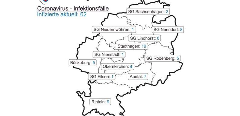 Corona: Neues aus dem Landkreis Schaumburg